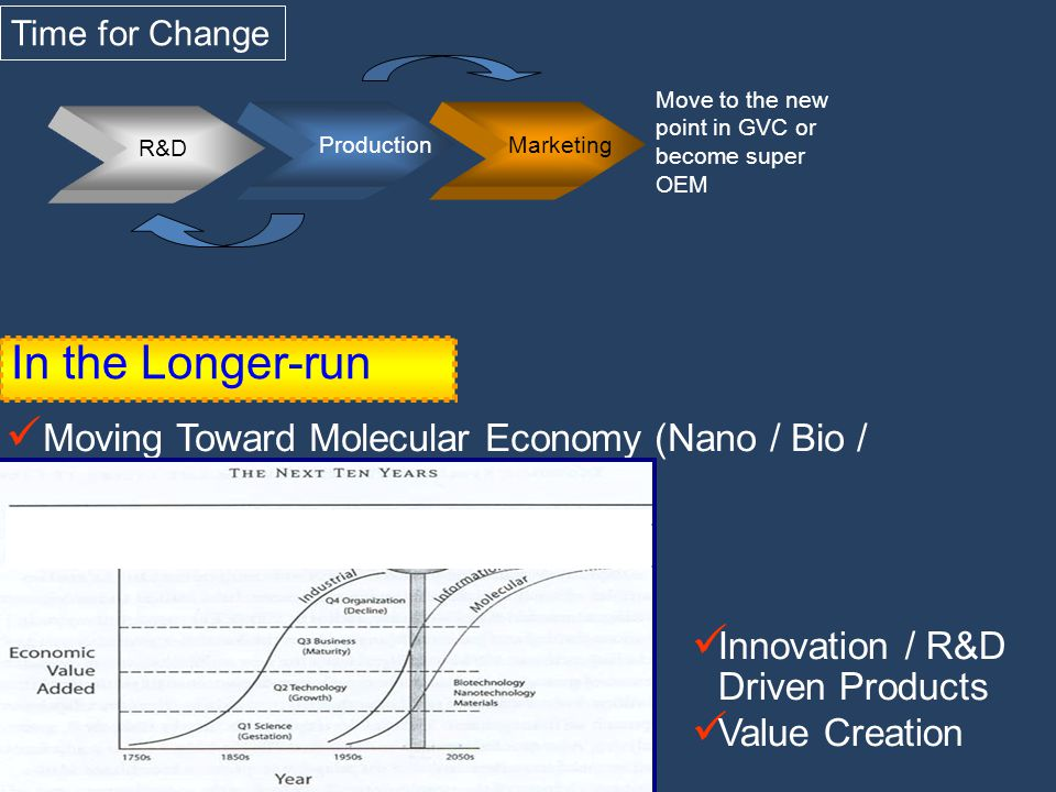 Time for Change Move to the new point in GVC or become super OEM. Production. Marketing. R&D. In the Longer-run.