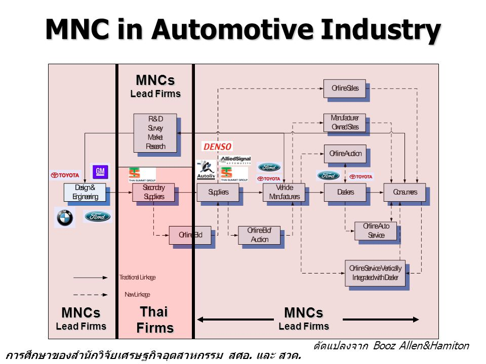 MNC in Automotive Industry