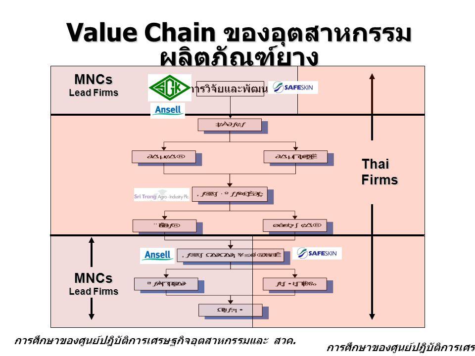 Value Chain ของอุตสาหกรรมผลิตภัณฑ์ยาง