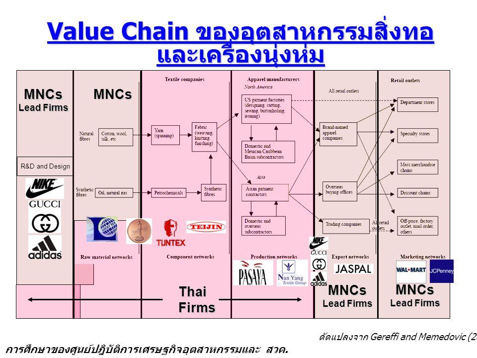 Value Chain ของอุตสาหกรรมสิ่งทอและเครื่องนุ่งห่ม