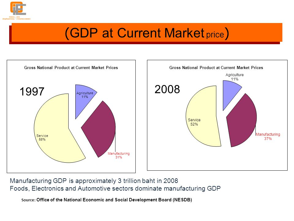 (GDP at Current Market price)