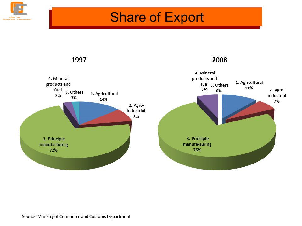 Share of Export Source: Ministry of Commerce and Customs Department