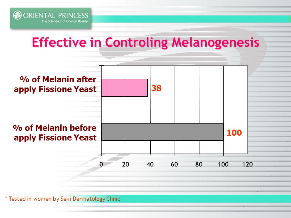 Effective in Controling Melanogenesis