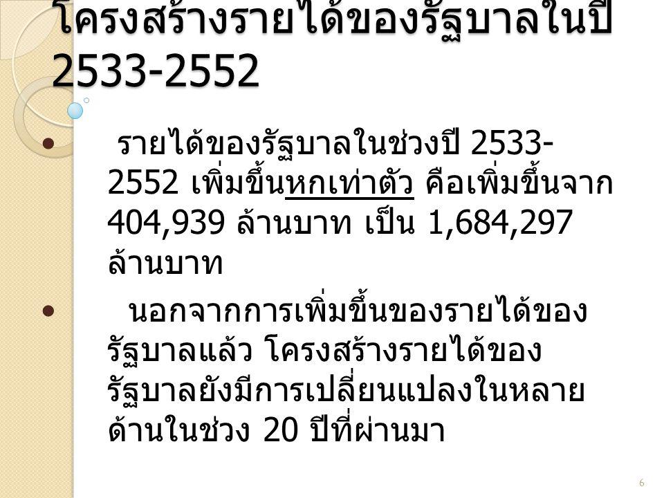 โครงสร้างรายได้ของรัฐบาลในปี 2533-2552
