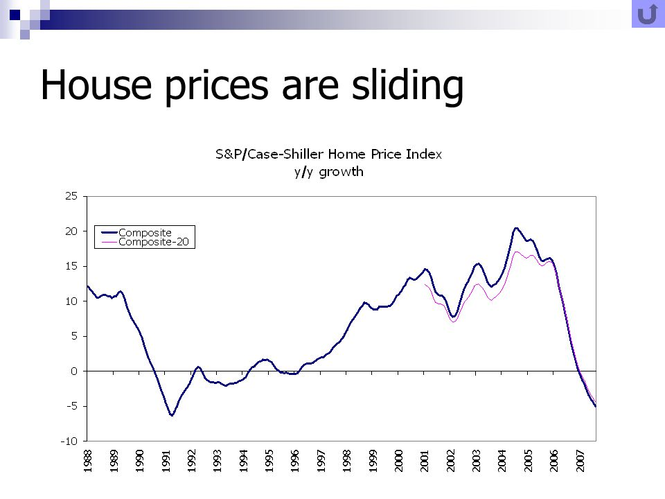 House prices are sliding