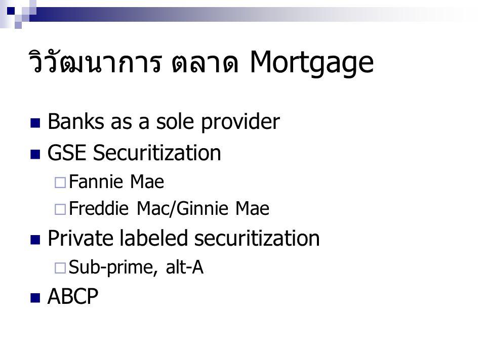 วิวัฒนาการ ตลาด Mortgage