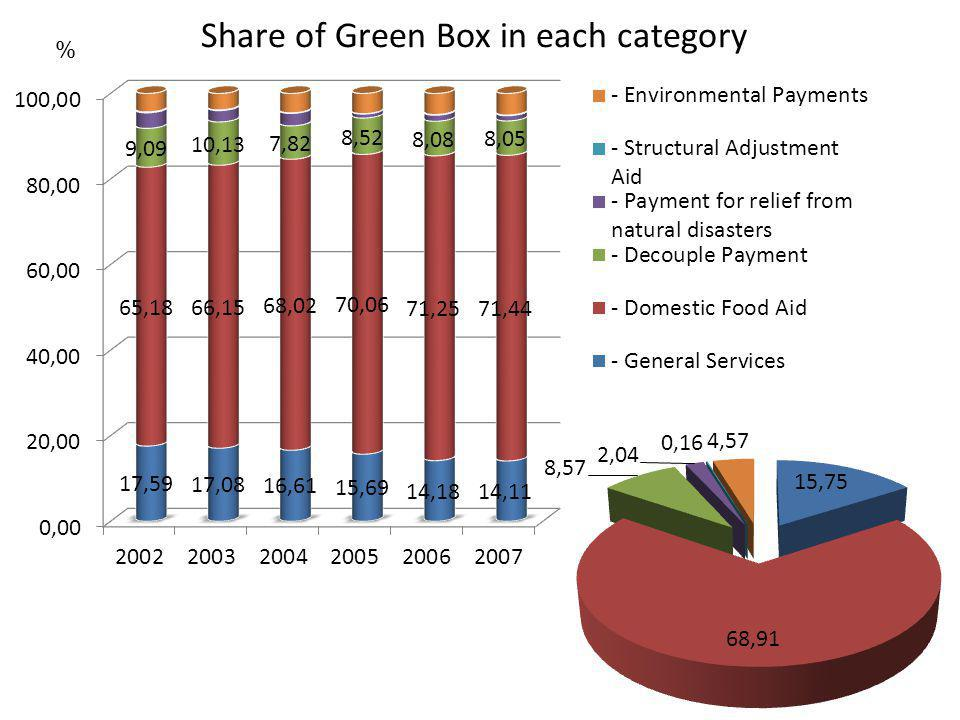 Share of Green Box in each category