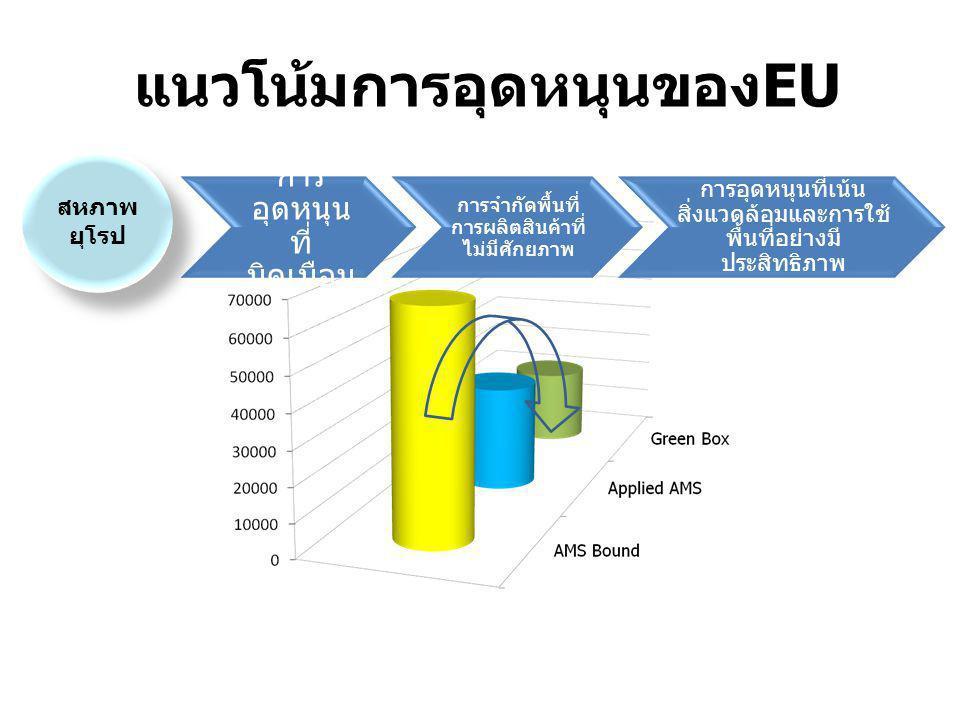 แนวโน้มการอุดหนุนของEU