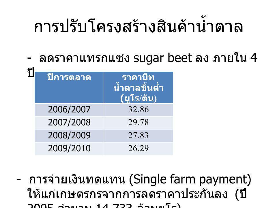 การปรับโครงสร้างสินค้าน้ำตาล