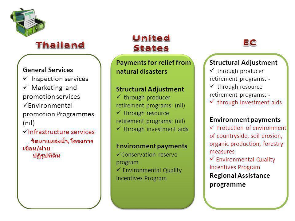 United States EC Thailand