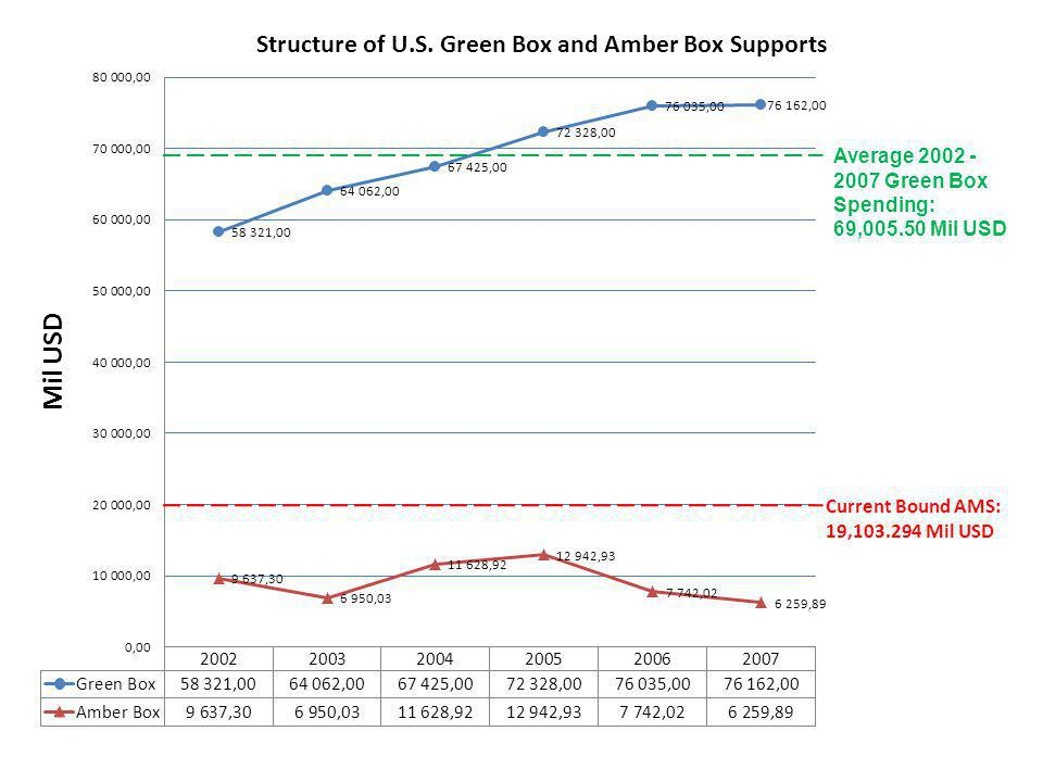 Average 2002 - 2007 Green Box Spending: 69,005.50 Mil USD