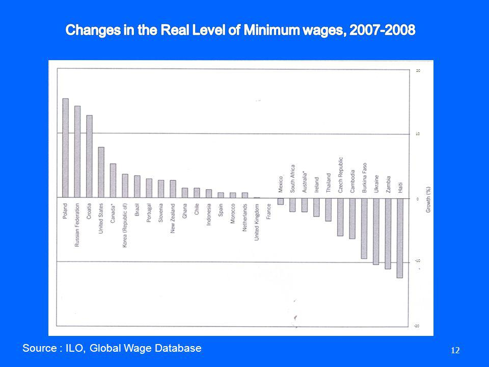 Changes in the Real Level of Minimum wages, 2007-2008
