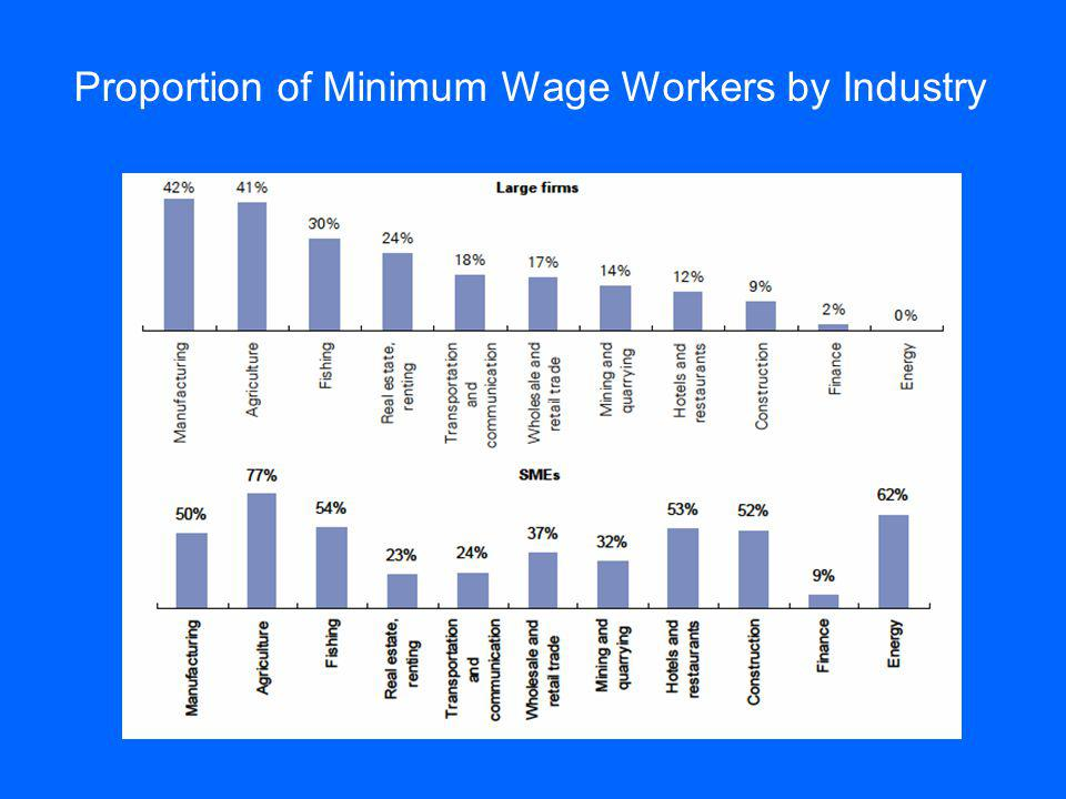Proportion of Minimum Wage Workers by Industry