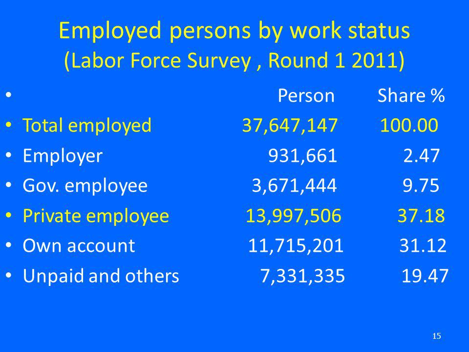 Employed persons by work status (Labor Force Survey , Round 1 2011)