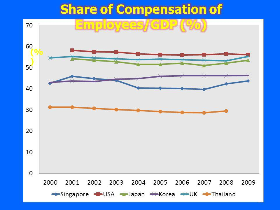 Share of Compensation of Employees/GDP (%)