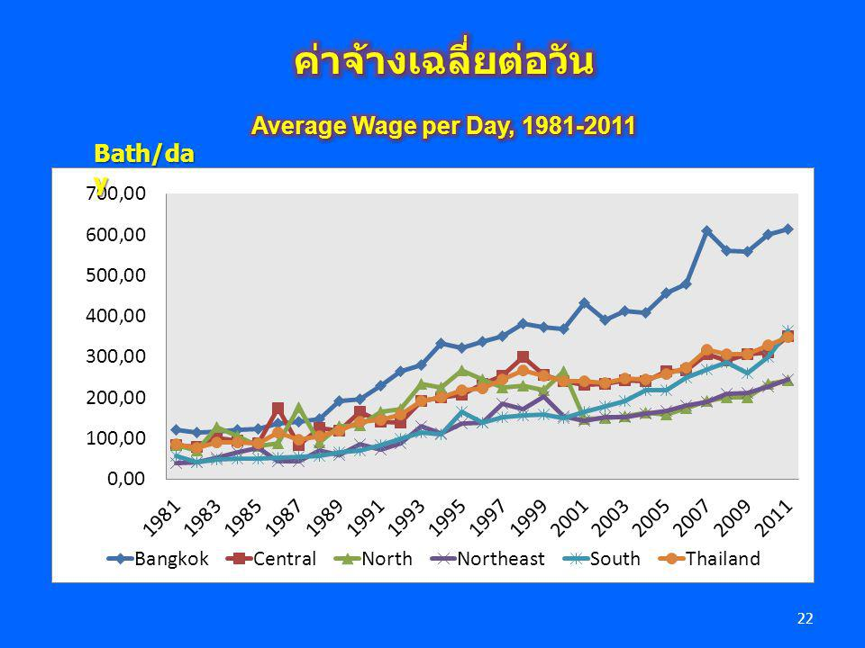 ค่าจ้างเฉลี่ยต่อวัน Average Wage per Day, 1981-2011 Bath/day