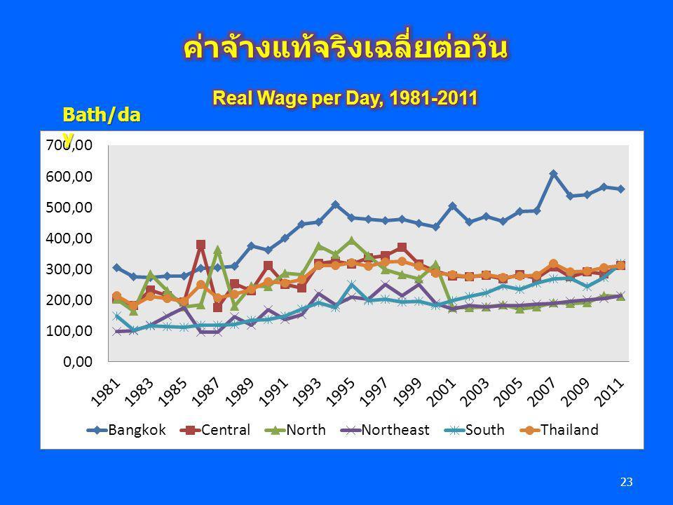 ค่าจ้างแท้จริงเฉลี่ยต่อวัน