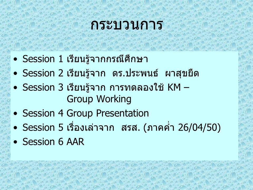กระบวนการ Session 1 เรียนรู้จากกรณีศึกษา
