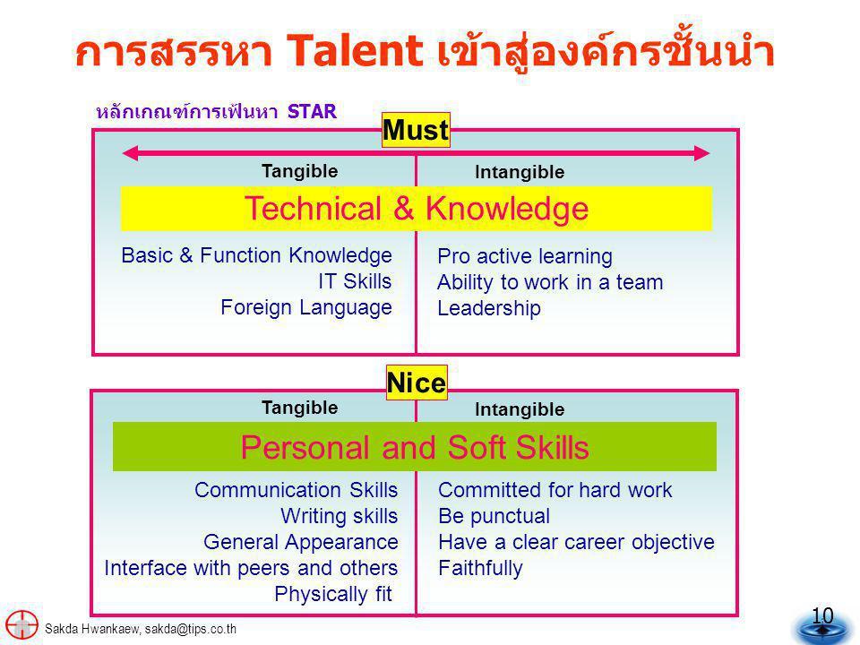 การสรรหา Talent เข้าสู่องค์กรชั้นนำ