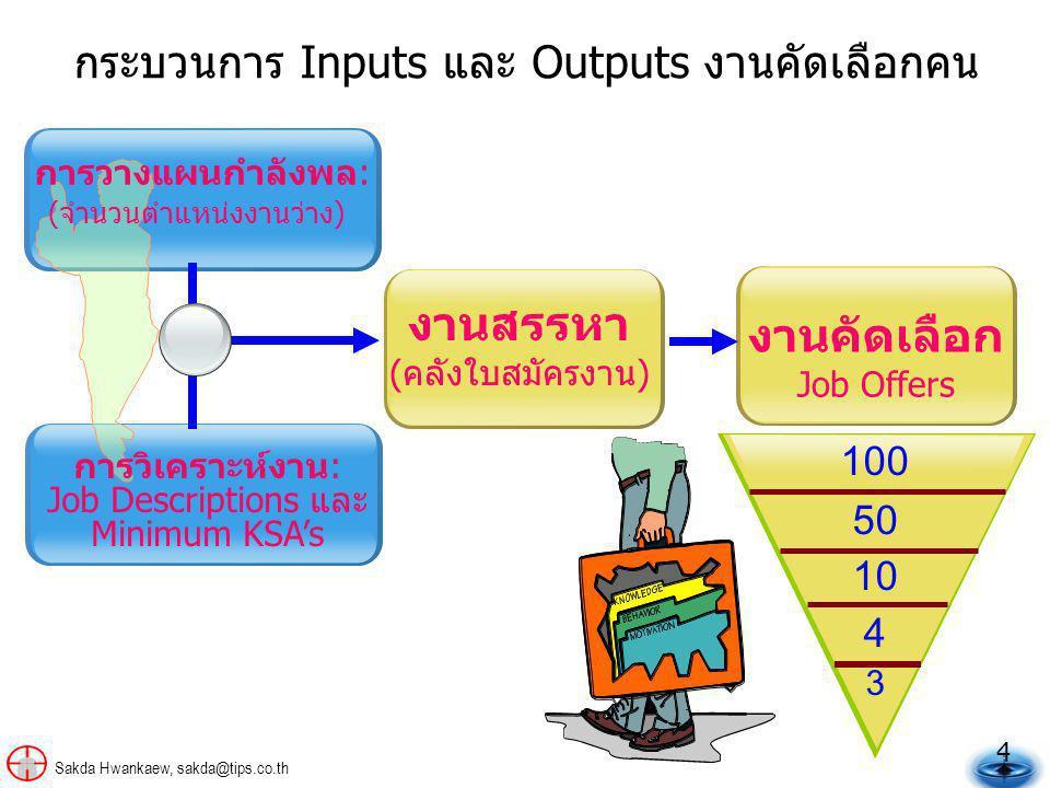 กระบวนการ Inputs และ Outputs งานคัดเลือกคน