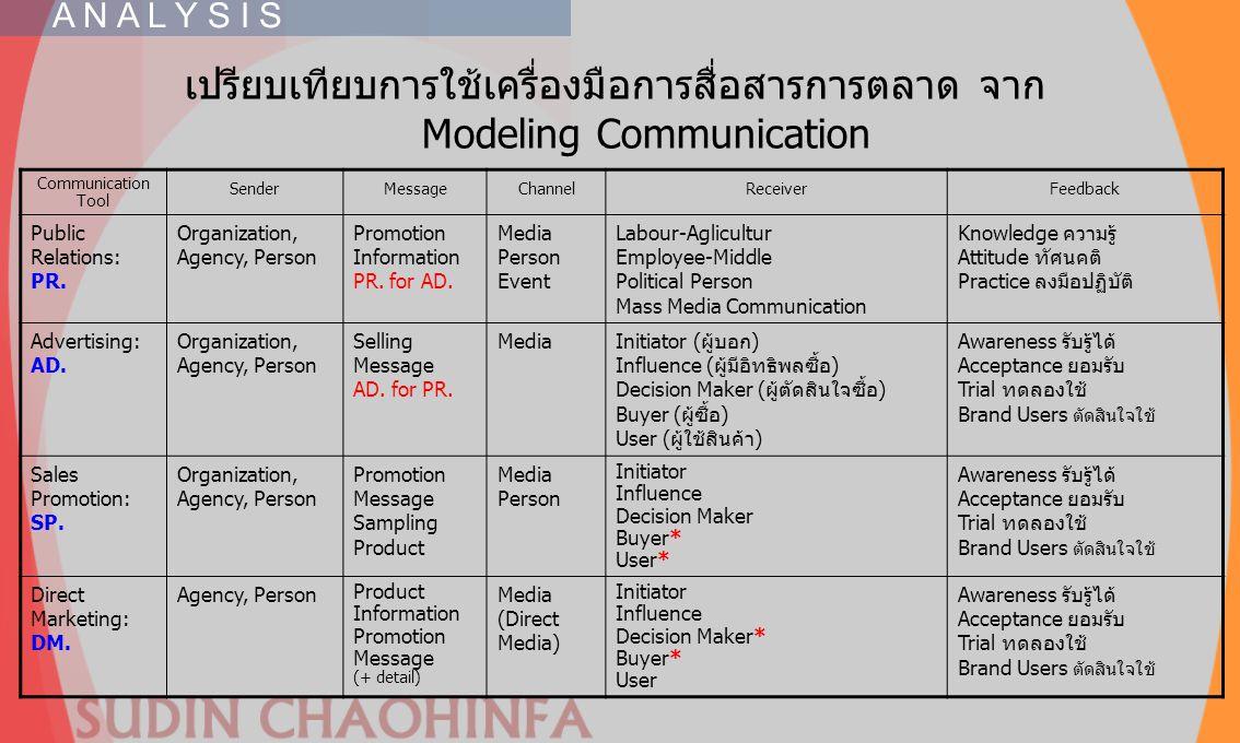 A N A L Y S I S เปรียบเทียบการใช้เครื่องมือการสื่อสารการตลาด จาก Modeling Communication. Communication Tool.