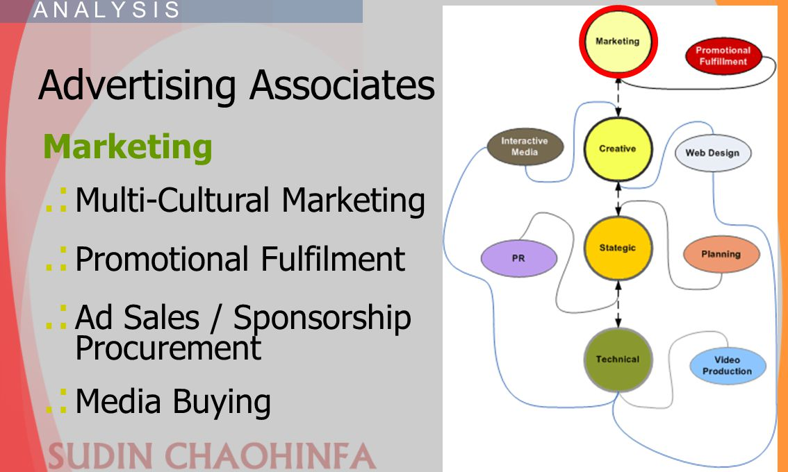 .: Multi-Cultural Marketing .: Promotional Fulfilment