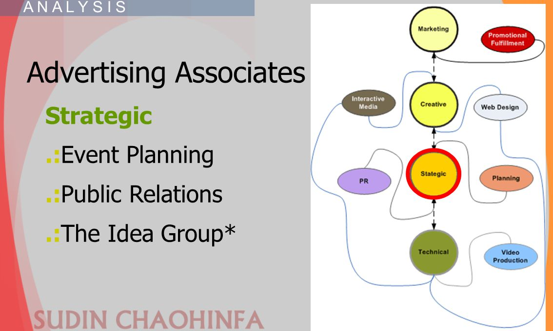 Advertising Associates