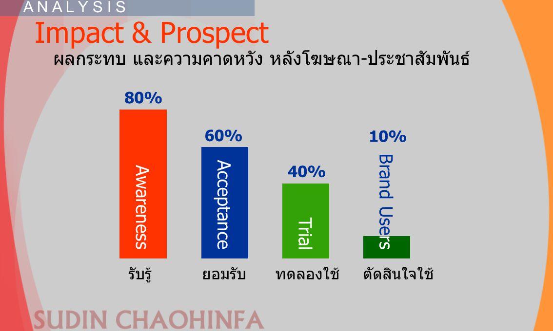 Impact & Prospect ผลกระทบ และความคาดหวัง หลังโฆษณา-ประชาสัมพันธ์