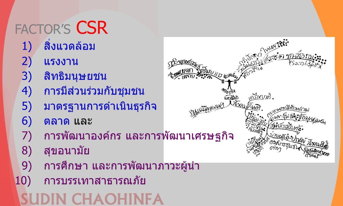 FACTOR'S CSR 1) สิ่งแวดล้อม 2) แรงงาน 3) สิทธิมนุษยชน