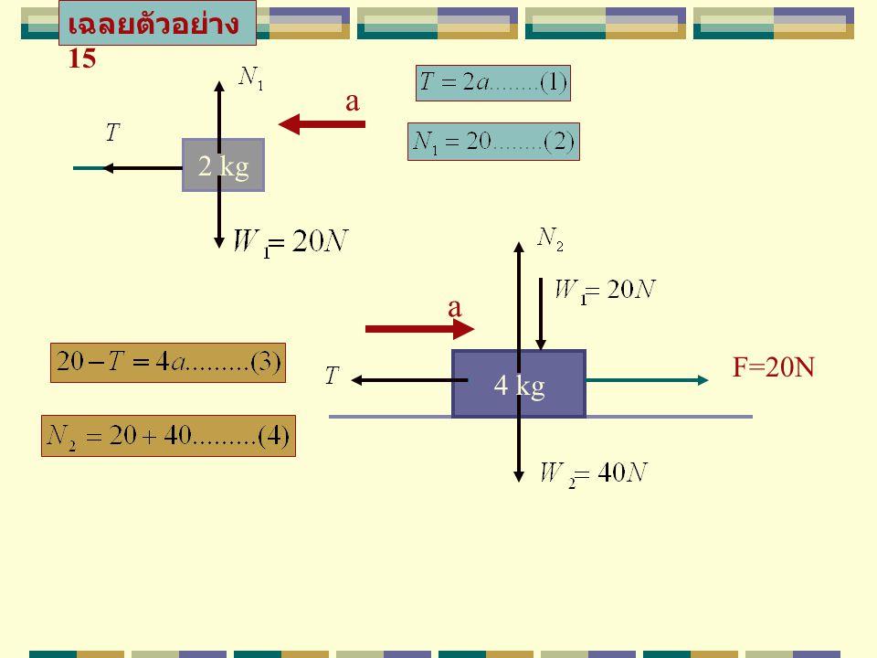 เฉลยตัวอย่าง 15 a 2 kg a F=20N 4 kg