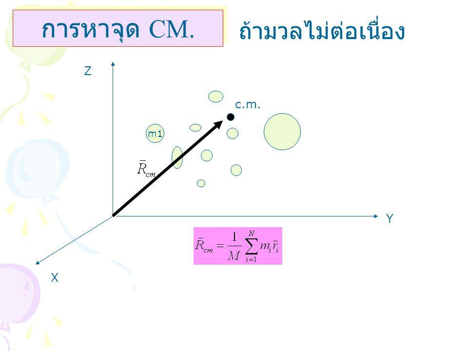 การหาจุด CM. ถ้ามวลไม่ต่อเนื่อง Z c.m. m1 Y X