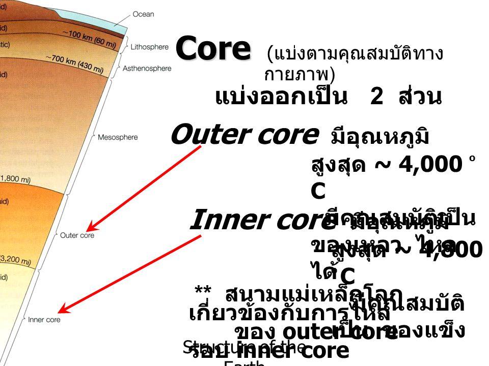 Core (แบ่งตามคุณสมบัติทางกายภาพ)