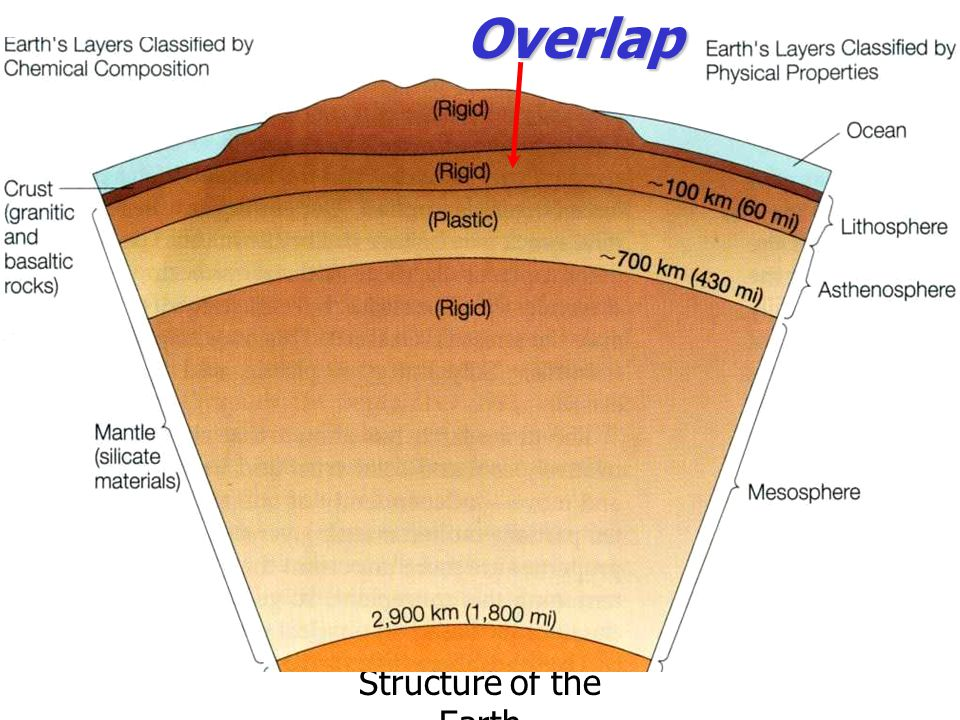 Overlap Structure of the Earth