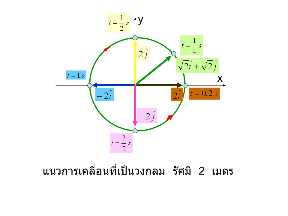 y x แนวการเคลื่อนที่เป็นวงกลม รัศมี 2 เมตร