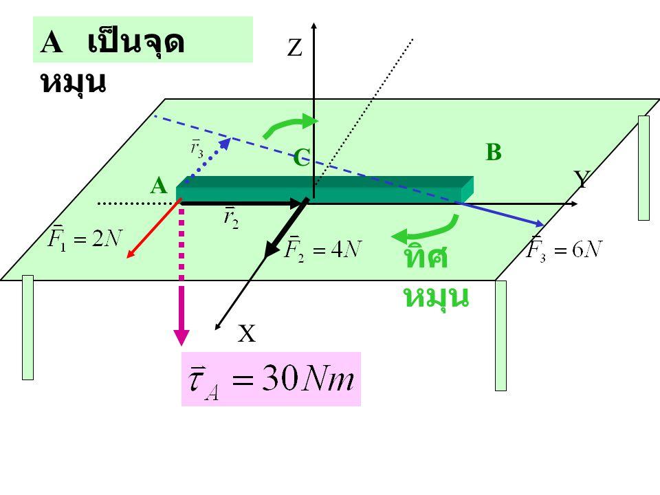 A เป็นจุดหมุน Z B C Y A ทิศหมุน X