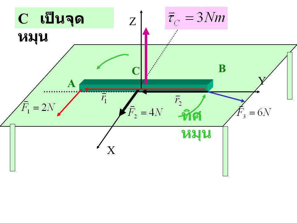 C เป็นจุดหมุน Z B C Y A ทิศหมุน X