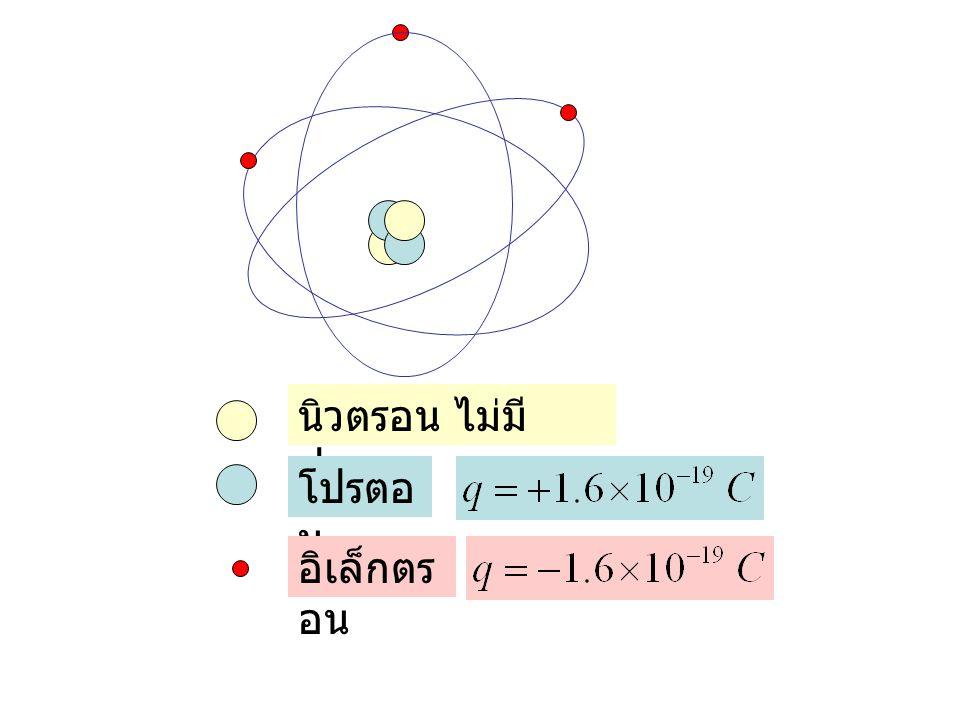 นิวตรอน ไม่มีประจุ โปรตอน อิเล็กตรอน