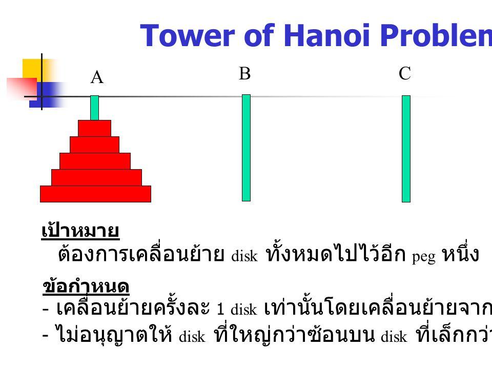 Tower of Hanoi Problem B. C. A. เป้าหมาย. ต้องการเคลื่อนย้าย disk ทั้งหมดไปไว้อีก peg หนึ่ง. ข้อกำหนด.