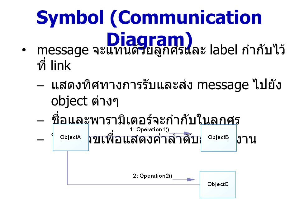 Symbol (Communication Diagram)