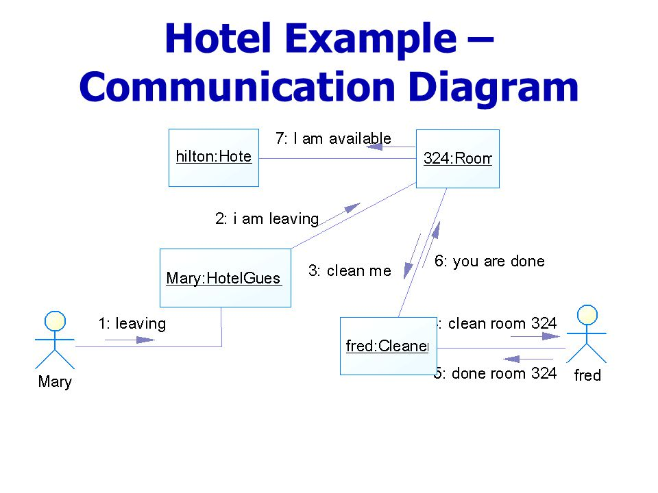 Hotel Example – Communication Diagram