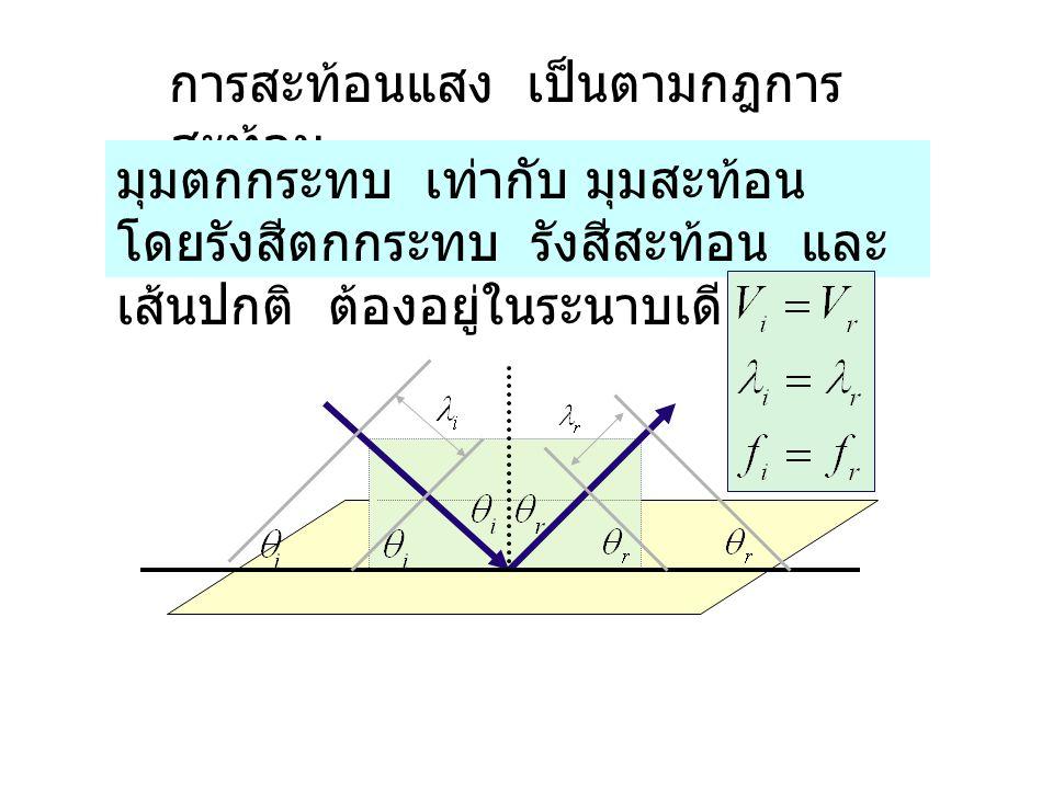 การสะท้อนแสง เป็นตามกฎการสะท้อน