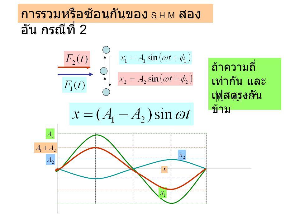 การรวมหรือซ้อนกันของ S.H.M สองอัน กรณีที่ 2