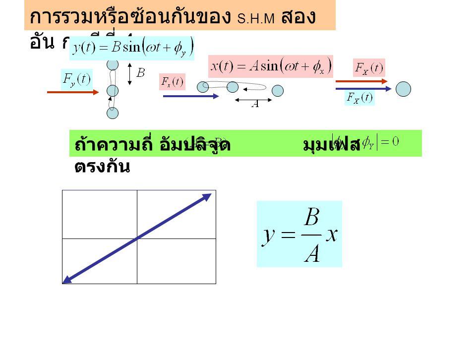การรวมหรือซ้อนกันของ S.H.M สองอัน กรณีที่ 4