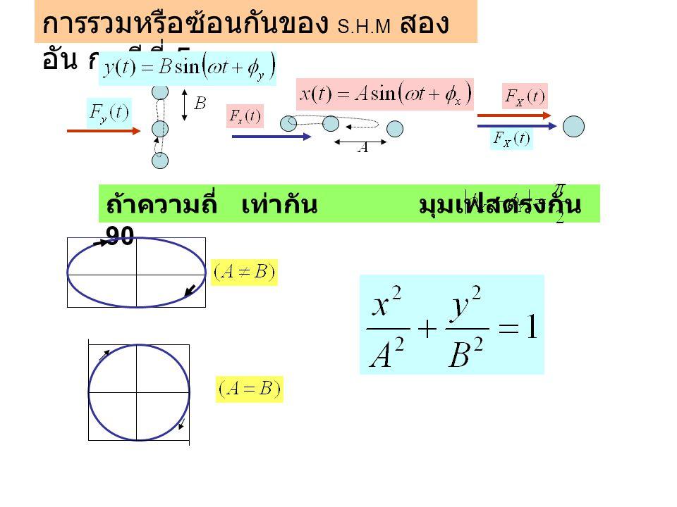 การรวมหรือซ้อนกันของ S.H.M สองอัน กรณีที่ 5