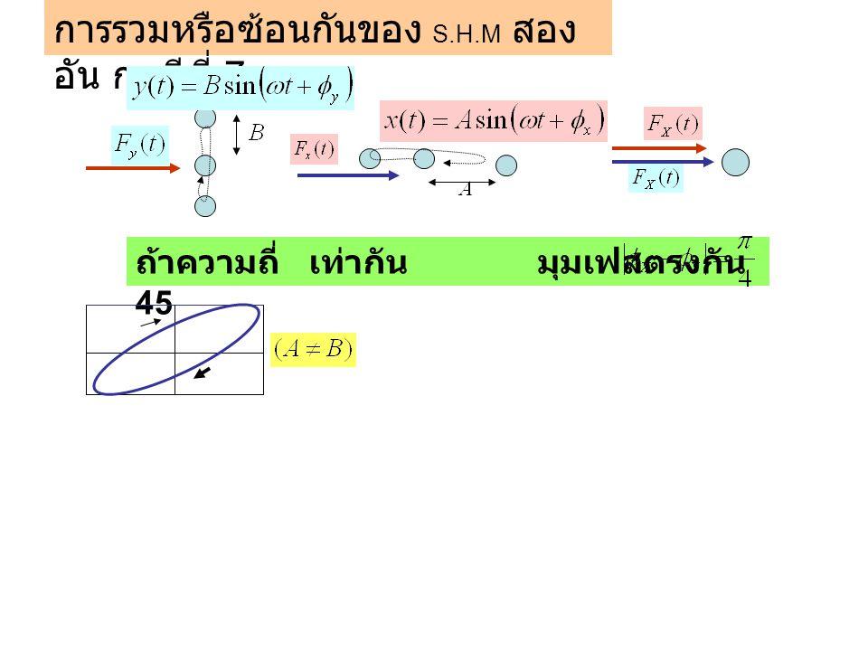 การรวมหรือซ้อนกันของ S.H.M สองอัน กรณีที่ 7