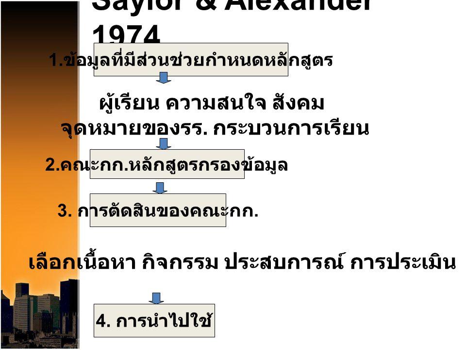 Saylor & Alexander 1974 ผู้เรียน ความสนใจ สังคม