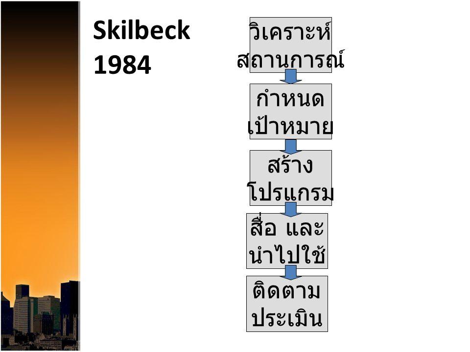 Skilbeck 1984 วิเคราะห์ สถานการณ์ กำหนด เป้าหมาย สร้าง โปรแกรม