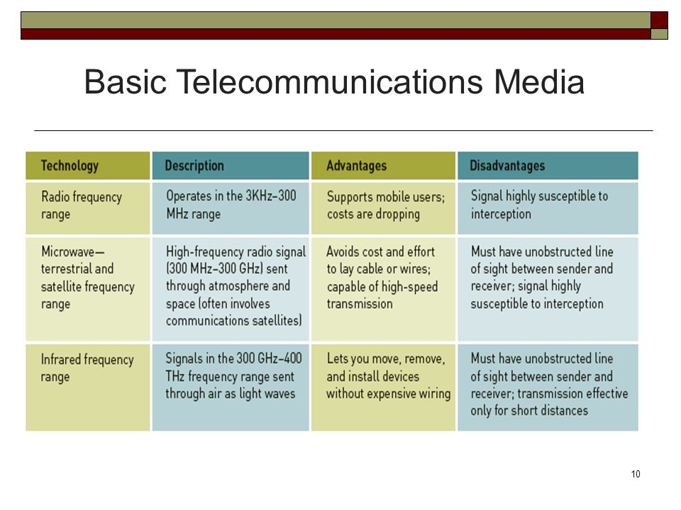 Basic Telecommunications Media