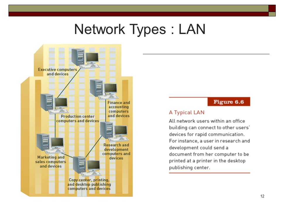 Network Types : LAN