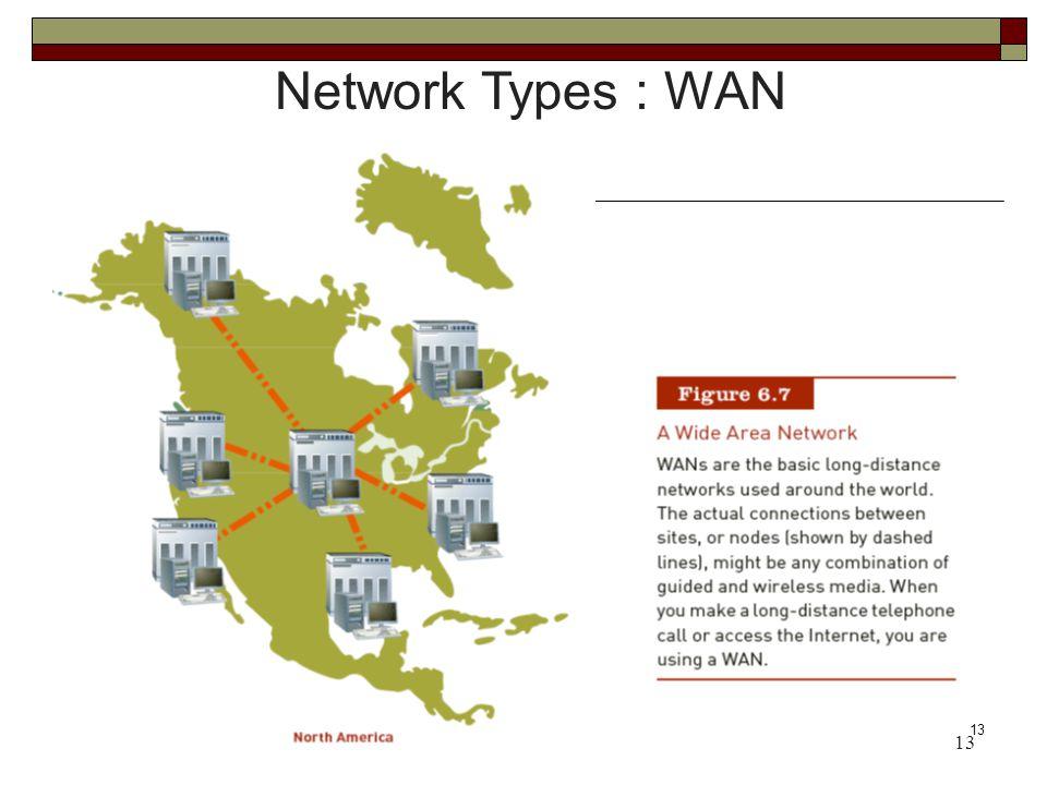 Network Types : WAN 13